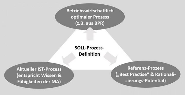 150330_i2s_Web_Prozessoptimierung_01