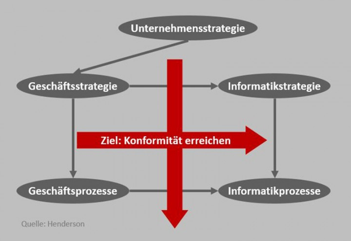 150330_i2s_Web_Strategiebildung_01