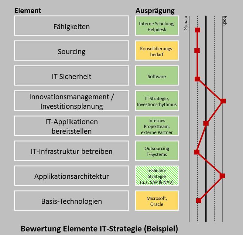 i2s   Strategie und Innovationsmanagement